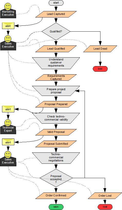Sales Workflow Chart