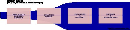 Bottleneck in solution-driven enterprises