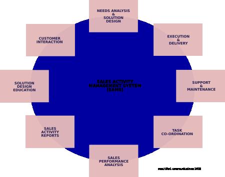 Sales Activity Management System