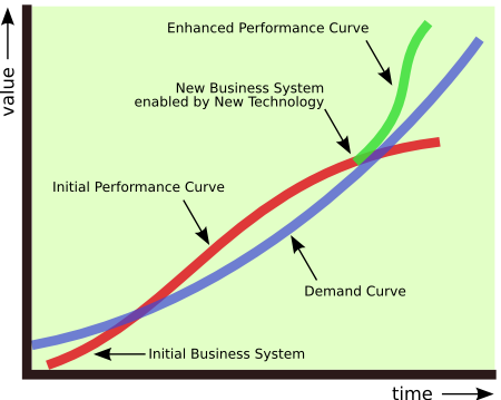 Business Performance of Evolving Enterprises