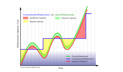 Big Data with Cloud Computing – 20x reduction in TCO